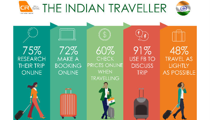 Indian-travellers